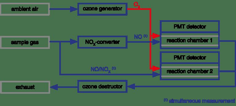 chemoluminescence detector