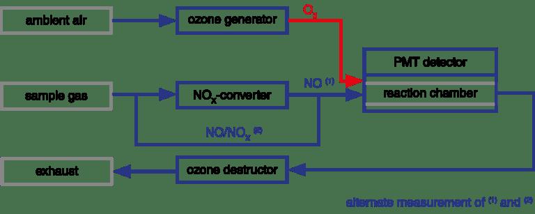 CLD mono principle, Prinzip CLD, Chemilumineszezspektroskopie