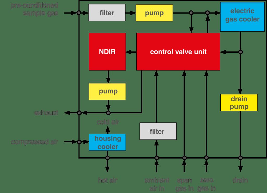 CEMS maritime use, flowdiagram, Flußdiagramm, CEMS, scrubber
